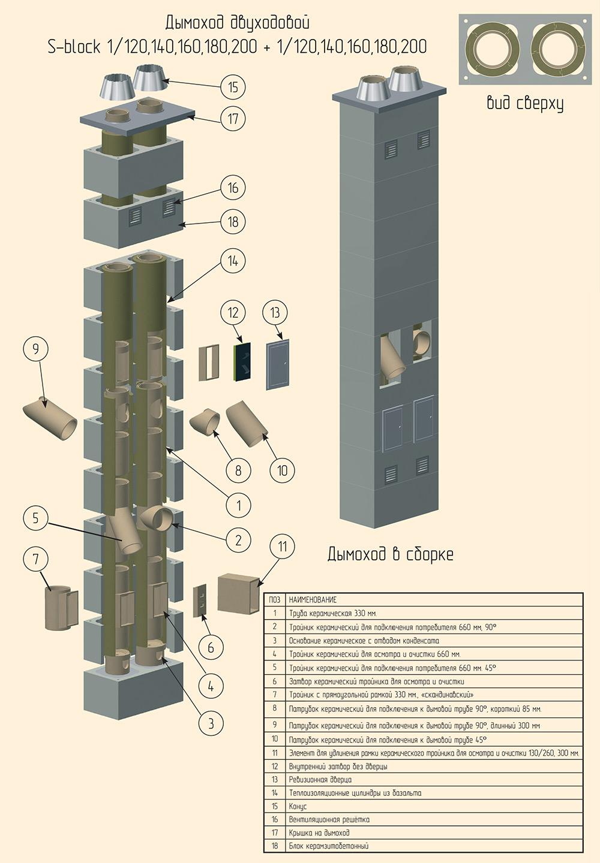 Сварог дымоход устройство дымохода для печи длительного